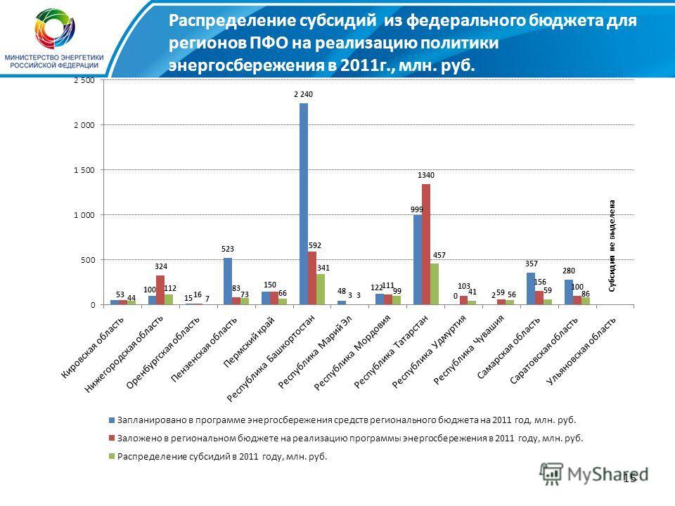 15 Субсидия не выделена Распределение субсидий из федерального бюджета для регионов ПФО на реализацию политики энергосбережения в 2011г., млн. руб.