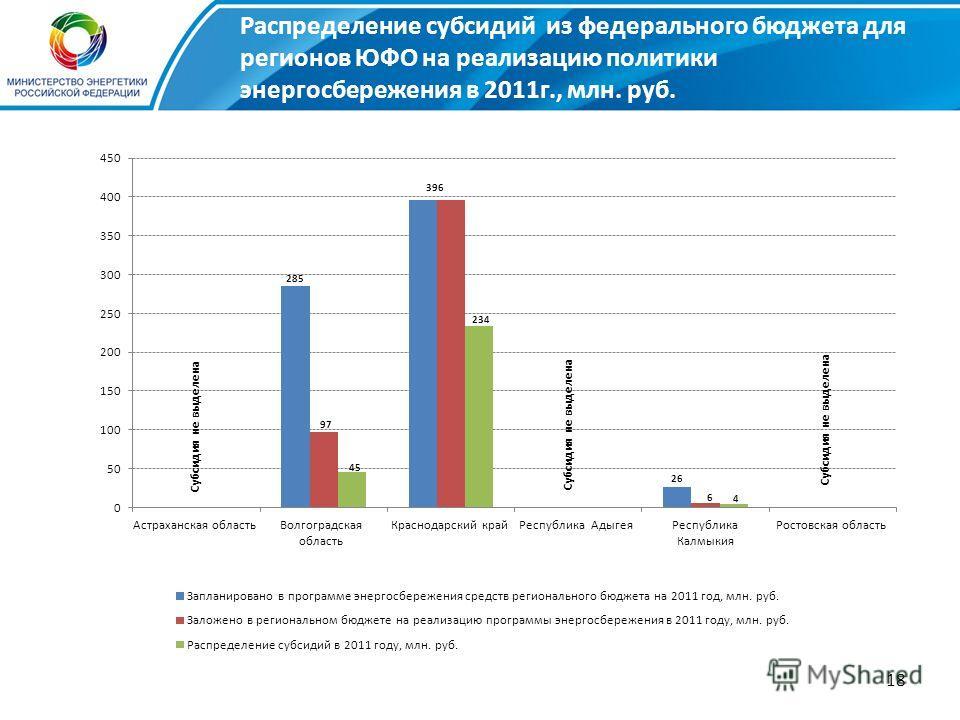 18 Субсидия не выделена Распределение субсидий из федерального бюджета для регионов ЮФО на реализацию политики энергосбережения в 2011г., млн. руб.