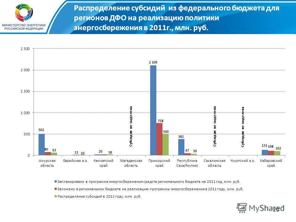 20 Субсидия не выделена Распределение субсидий из федерального бюджета для регионов ДФО на реализацию политики энергосбережения в 2011г., млн. руб.