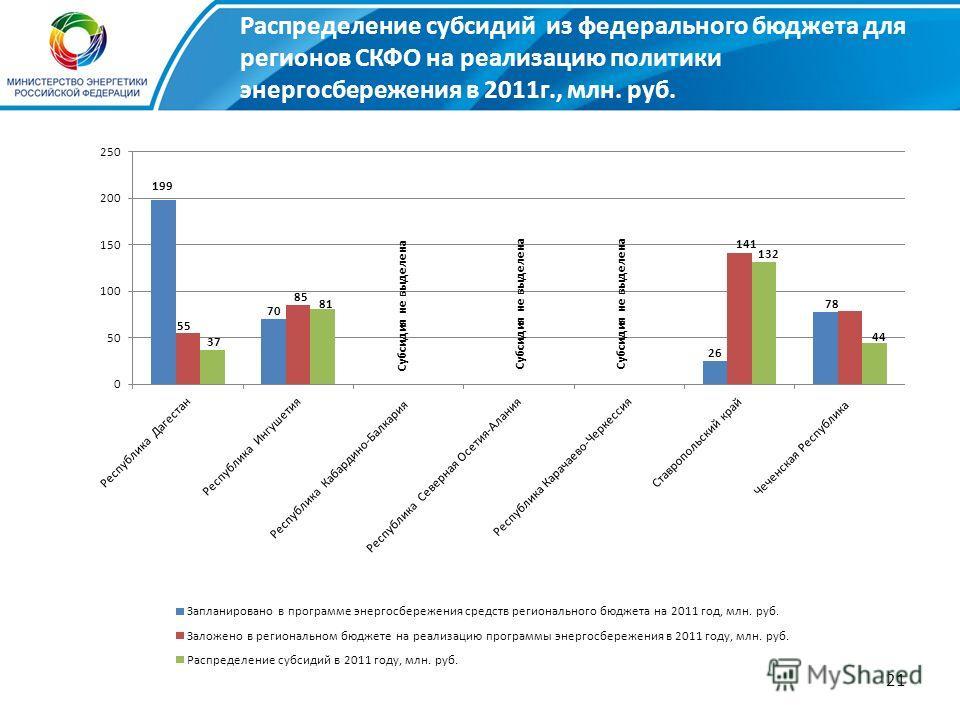 21 Субсидия не выделена Распределение субсидий из федерального бюджета для регионов СКФО на реализацию политики энергосбережения в 2011г., млн. руб.