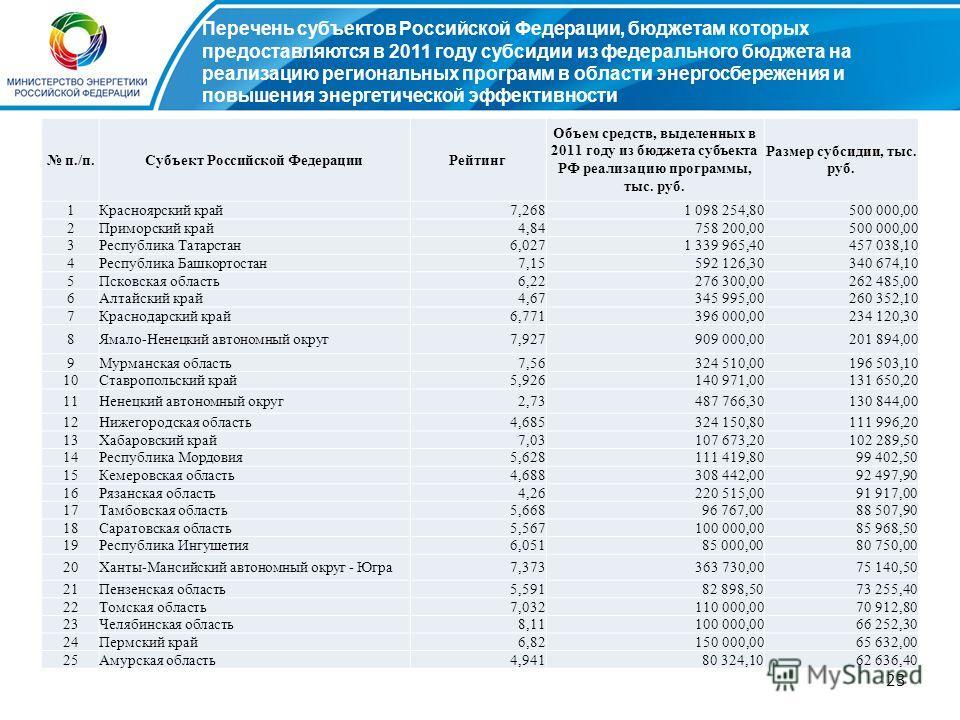 23 п./п.Субъект Российской ФедерацииРейтинг Объем средств, выделенных в 2011 году из бюджета субъекта РФ реализацию программы, тыс. руб. Размер субсидии, тыс. руб. 1Красноярский край7,2681 098 254,80500 000,00 2Приморский край4,84758 200,00500 000,00