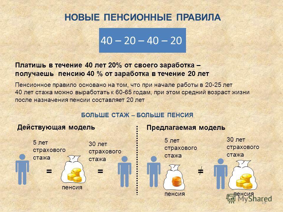 НОВЫЕ ПЕНСИОННЫЕ ПРАВИЛА Пенсионное правило основано на том, что при начале работы в 20-25 лет 40 лет стажа можно выработать к 60-65 годам, при этом средний возраст жизни после назначения пенсии составляет 20 лет 40 – 20 – 40 – 20 БОЛЬШЕ СТАЖ – БОЛЬШ