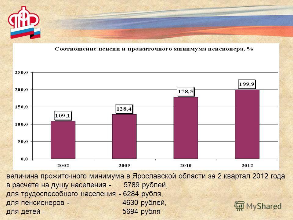 9 величина прожиточного минимума в Ярославской области за 2 квартал 2012 года в расчете на душу населения - 5789 рублей, для трудоспособного населения - 6284 рубля, для пенсионеров - 4630 рублей, для детей - 5694 рубля