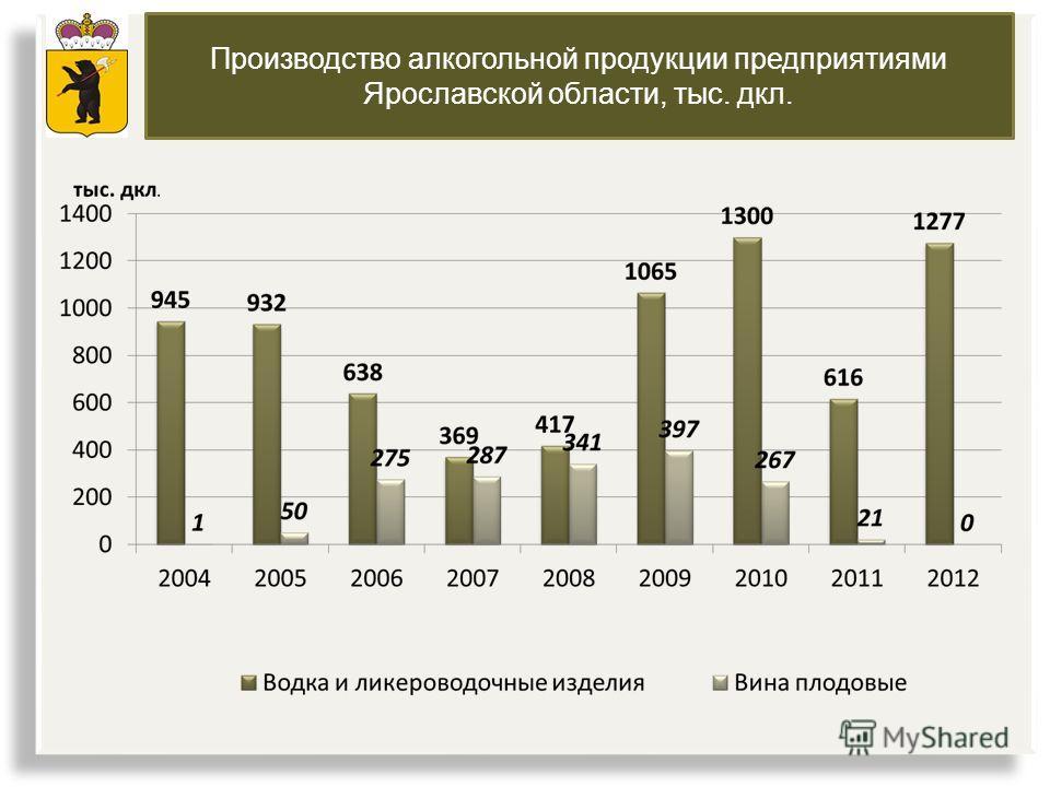 Производство алкогольной продукции предприятиями Ярославской области, тыс. дкл.