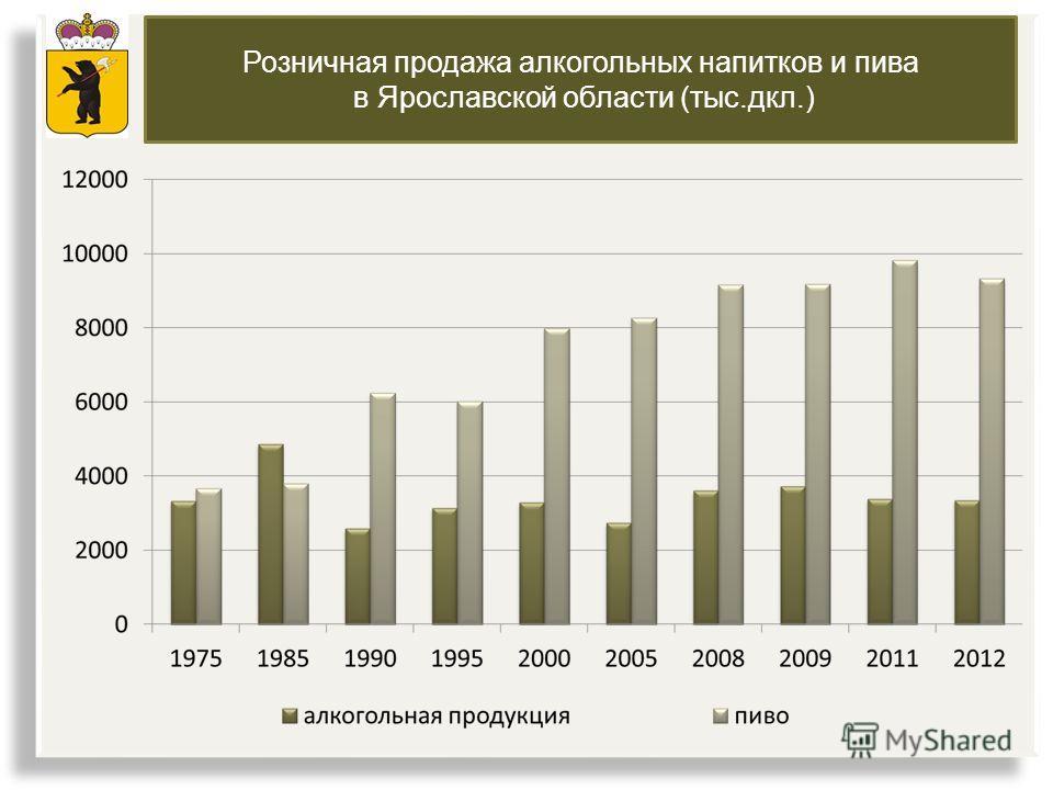 Розничная продажа алкогольных напитков и пива в Ярославской области (тыс.дкл.)