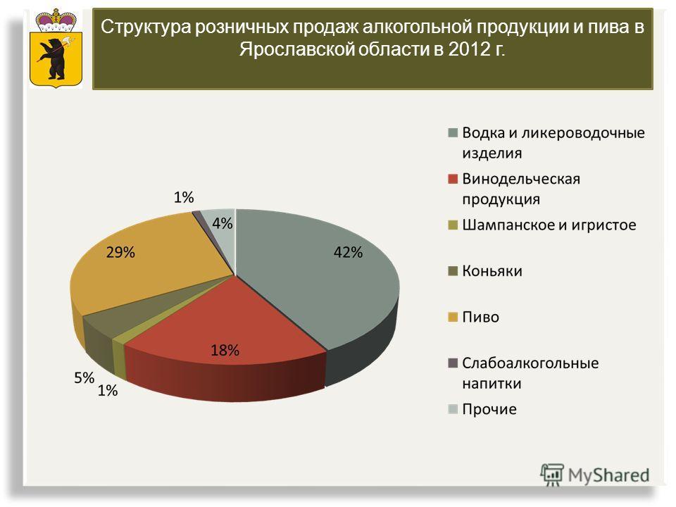 Структура розничных продаж алкогольной продукции и пива в Ярославской области в 2012 г.