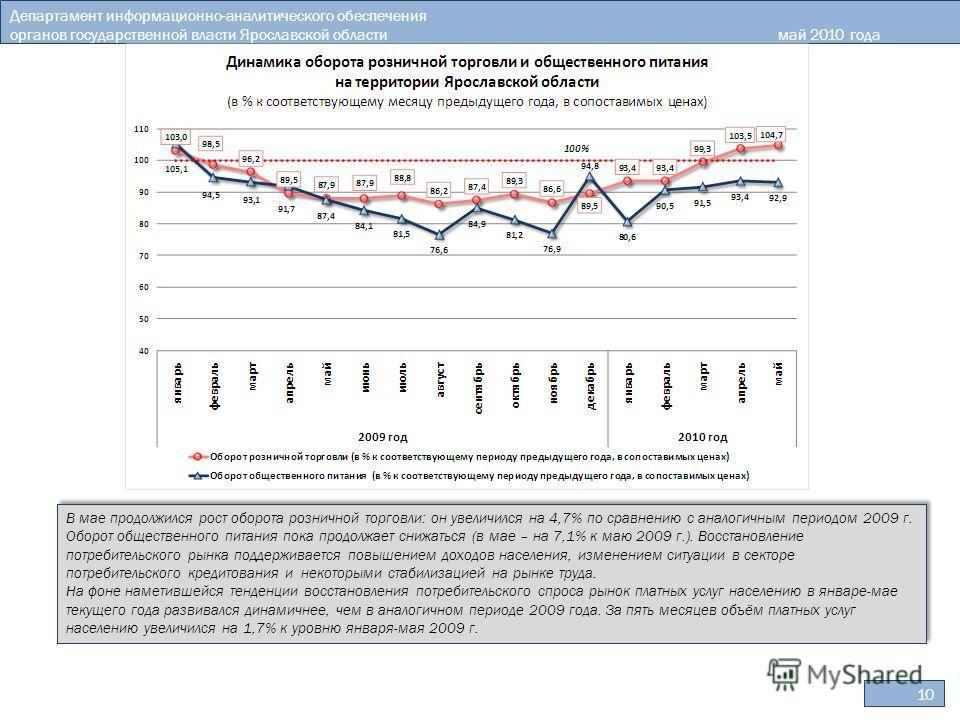 10 Департамент информационно-аналитического обеспечения органов государственной власти Ярославской областимай 2010 года В мае продолжился рост оборота розничной торговли: он увеличился на 4,7% по сравнению с аналогичным периодом 2009 г. Оборот общест