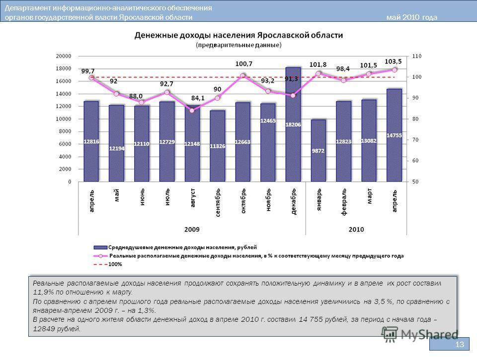 13 Департамент информационно-аналитического обеспечения органов государственной власти Ярославской областимай 2010 года Реальные располагаемые доходы населения продолжают сохранять положительную динамику и в апреле их рост составил 11,9% по отношению
