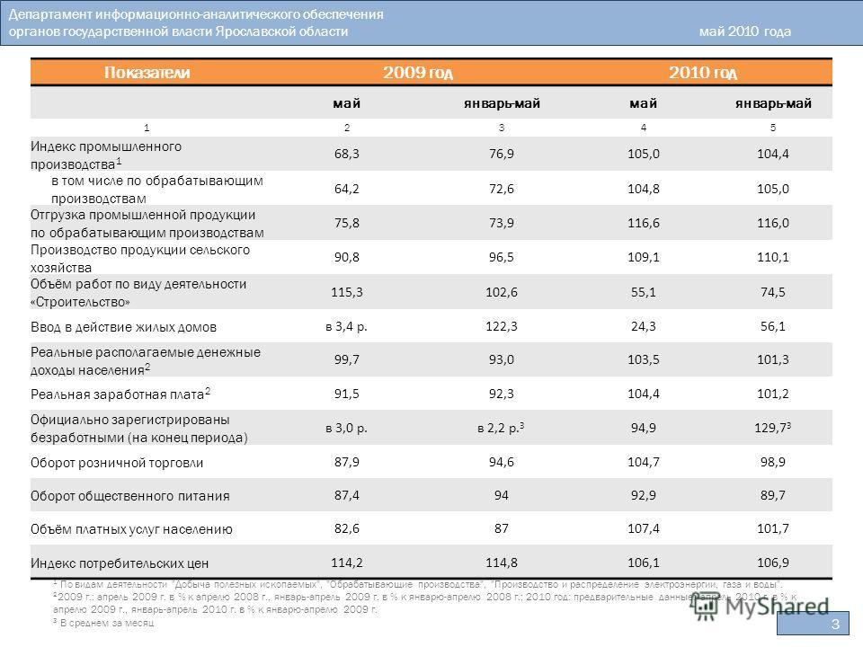 Показатели2009 год2010 год майянварь-маймайянварь-май 12345 Индекс промышленного производства 1 68,376,9105,0104,4 в том числе по обрабатывающим производствам 64,272,6104,8105,0 Отгрузка промышленной продукции по обрабатывающим производствам 75,873,9
