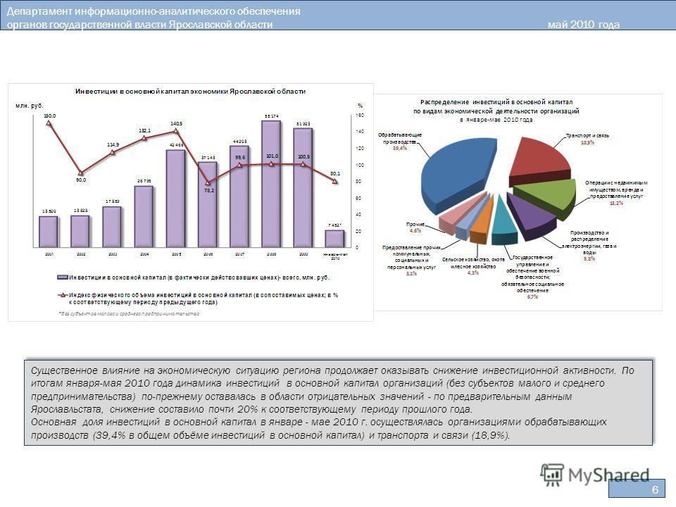 Департамент информационно-аналитического обеспечения органов государственной власти Ярославской областимай 2010 года 6 Существенное влияние на экономическую ситуацию региона продолжает оказывать снижение инвестиционной активности. По итогам января-ма