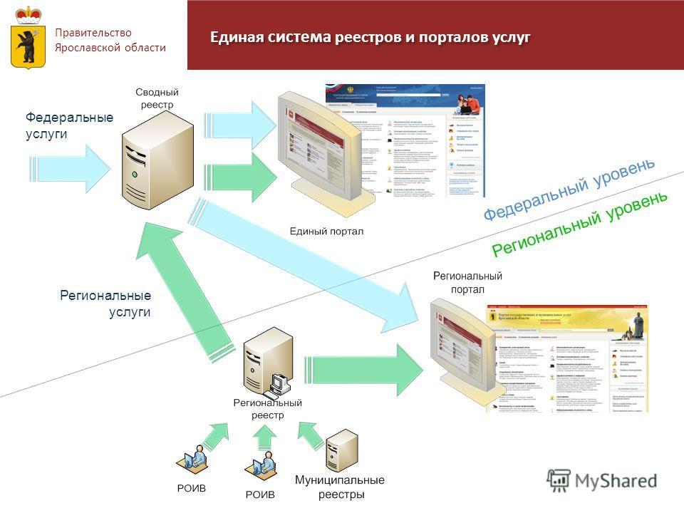 Единая система реестров и порталов услуг Правительство Ярославской области Региональные услуги Региональный уровень Федеральный уровень Федеральные услуги