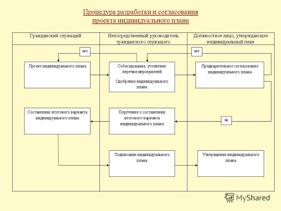Процедура разработки и согласования проекта индивидуального плана
