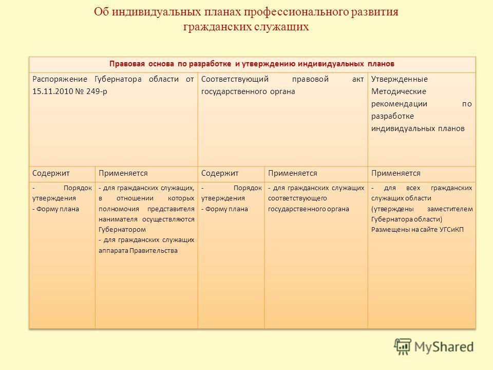 Об индивидуальных планах профессионального развития гражданских служащих