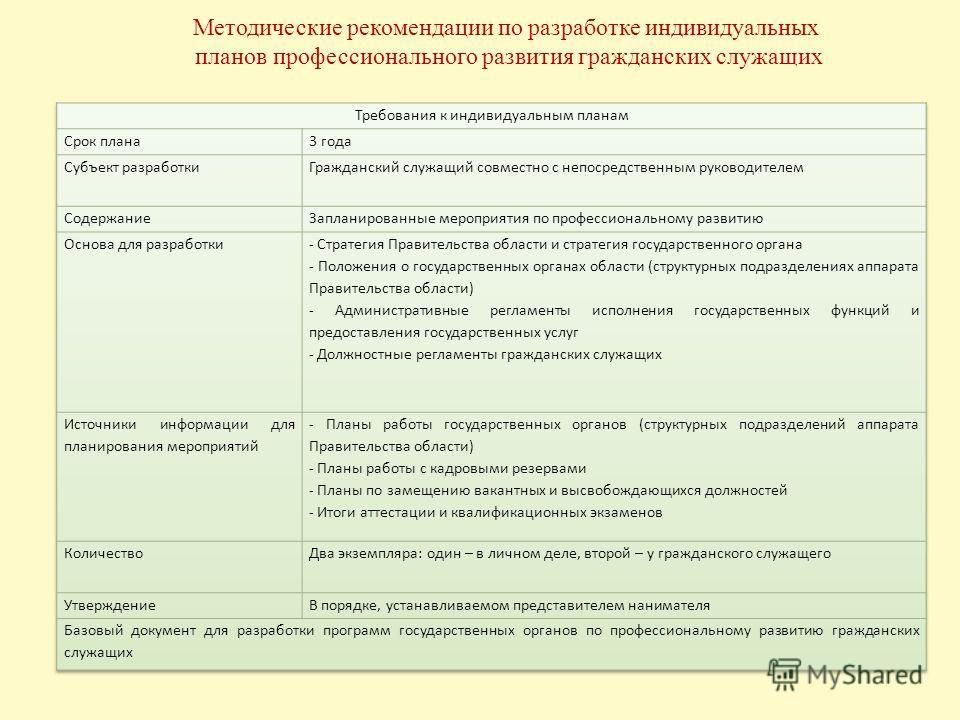 Методические рекомендации по разработке индивидуальных планов профессионального развития гражданских служащих