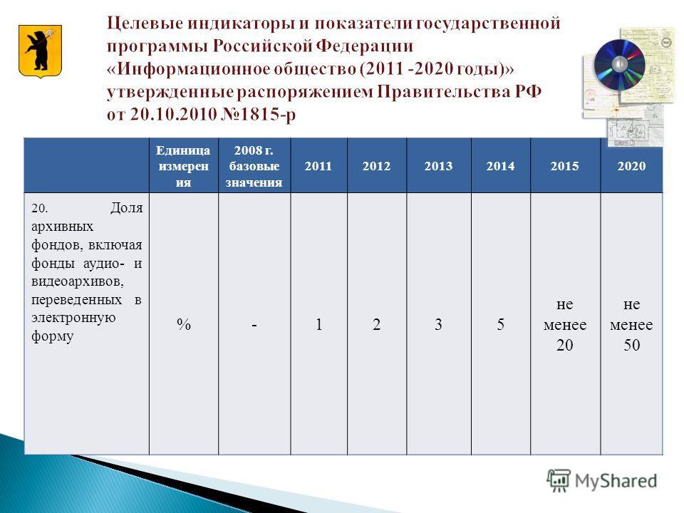 Единица измерен ия 2008 г. базовые значения 201120122013201420152020 20. Доля архивных фондов, включая фонды аудио- и видеоархивов, переведенных в электронную форму %-1235 не менее 20 не менее 50