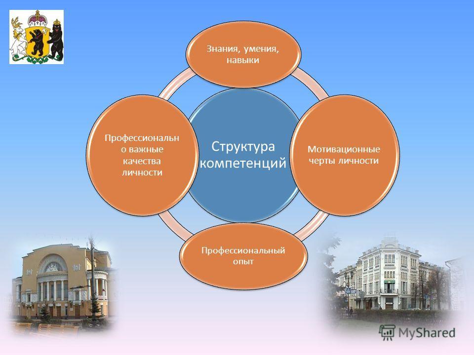 Структура компетенций Знания, умения, навыки Мотивационные черты личности Профессиональный опыт Профессиональн о важные качества личности