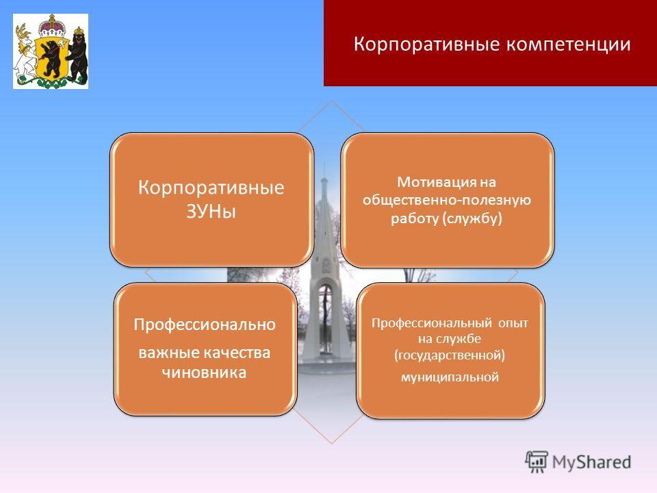 Корпоративные ЗУНы Мотивация на общественно-полезную работу (службу) Профессионально важные качества чиновника Профессиональный опыт на службе (государственной) муниципальной Корпоративные компетенции
