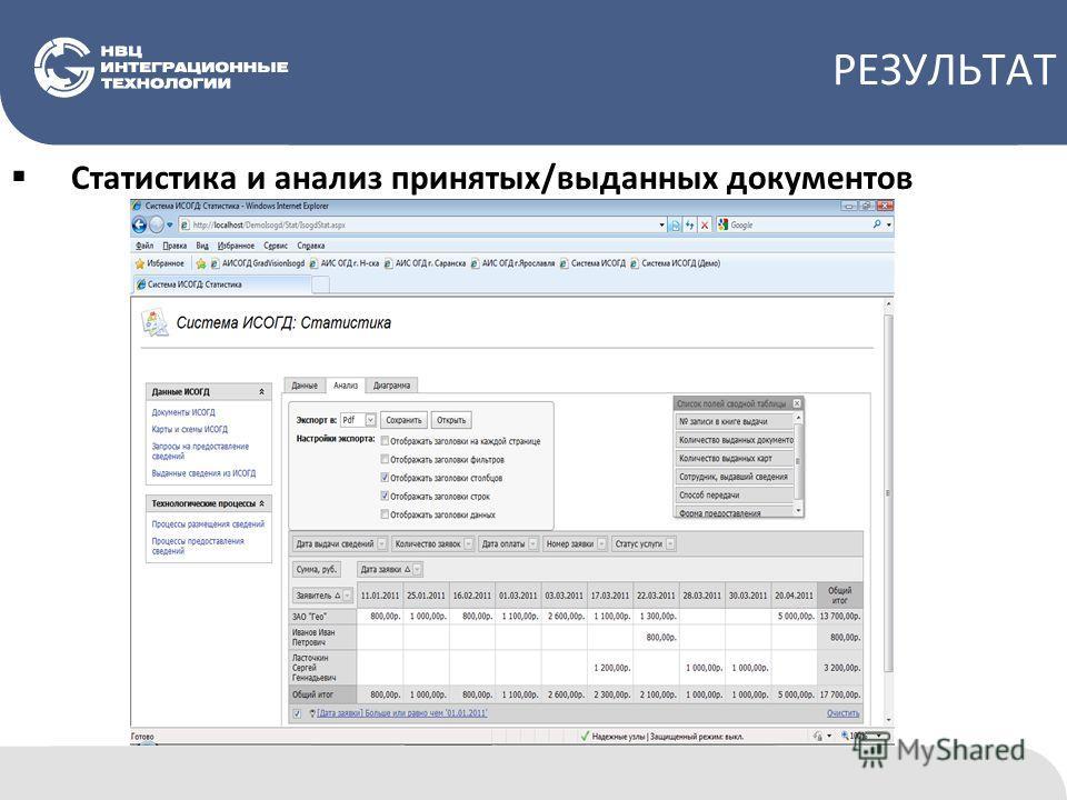 РЕЗУЛЬТАТ Статистика и анализ принятых/выданных документов