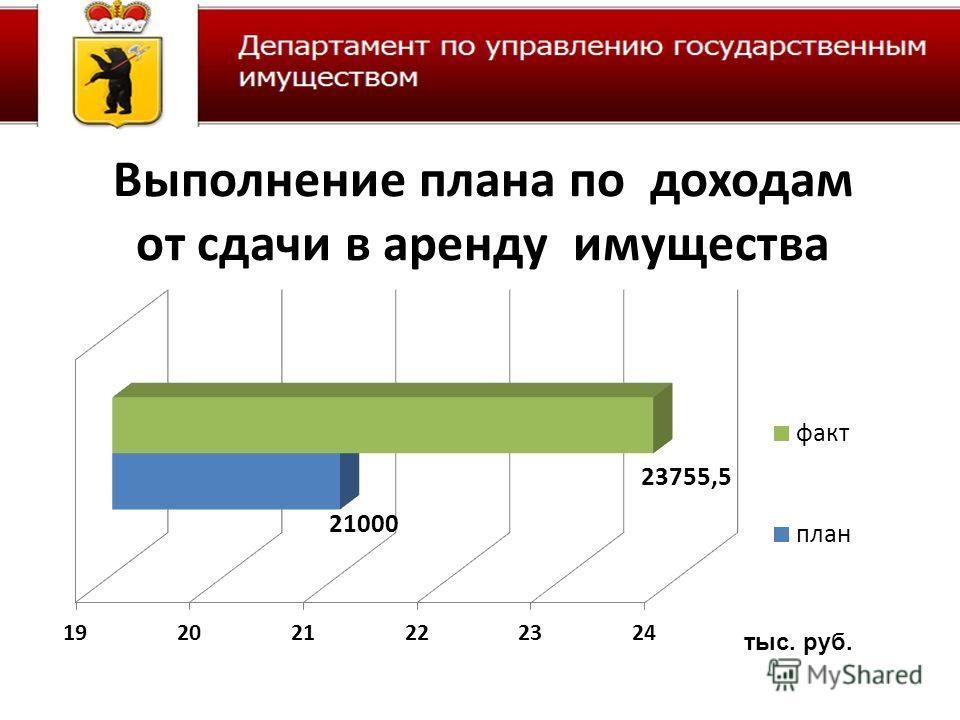 Выполнение плана по доходам от сдачи в аренду имущества тыс. руб.