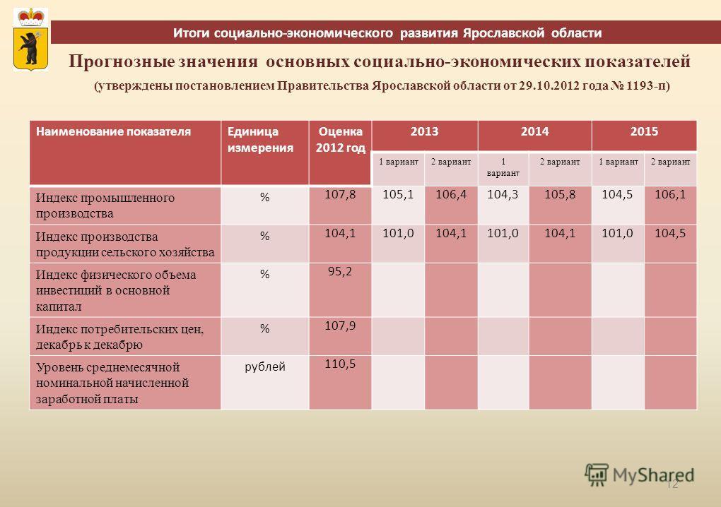 12 Итоги социально-экономического развития Ярославской области Наименование показателяЕдиница измерения Оценка 2012 год 201320142015 1 вариан т 2 вариант1 вариан т 2 вариант 1 вариан т 2 вариант Индекс промышленного производства % 107,8105,1106,4104,