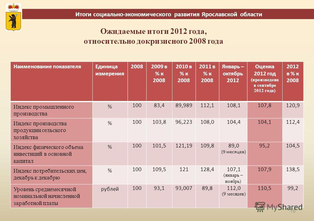 16 Итоги социально-экономического развития Ярославской области Наименование показателяЕдиница измерения 20082009 в % к 2008 2010 в % к 2008 2011 в % к 2008 Январь – октябрь 2012 Оценка 2012 год (произведена в сентябре 2012 года) 2012 в % к 2008 Индек