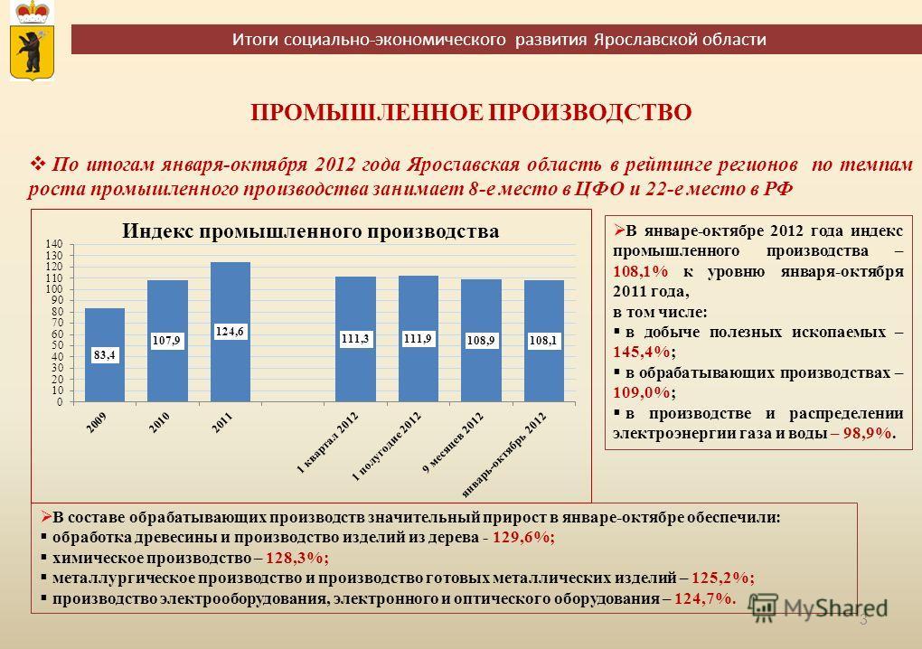 Итоги социально-экономического развития Ярославской области 3 ПРОМЫШЛЕННОЕ ПРОИЗВОДСТВО В составе обрабатывающих производств значительный прирост в январе-октябре обеспечили: обработка древесины и производство изделий из дерева - 129,6%; химическое п