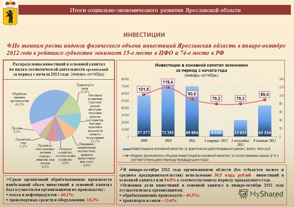Итоги социально-экономического развития Ярославской области 6 ИНВЕСТИЦИИ Среди организаций обрабатывающих производств наибольший объем инвестиций в основной капитал был осуществлен организациями по производству: кокса и нефтепродуктов – 46,1%; трансп