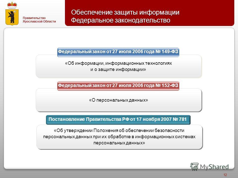 Правительство Ярославской Области 12 Обеспечение защиты информации Федеральное законодательство Федеральный закон от 27 июля 2006 года 149-ФЗ Федеральный закон от 27 июля 2006 года 152-ФЗ «О персональных данных» «Об информации, информационных техноло