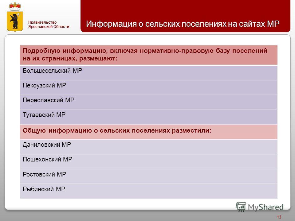 Правительство Ярославской Области Информация о сельских поселениях на сайтах МР 13 допущены ошибки в силу пилотного характера мониторинга и т.п. Во всяком случае, обойти молчанием Подробную информацию, включая нормативно - правовую базу поселений на
