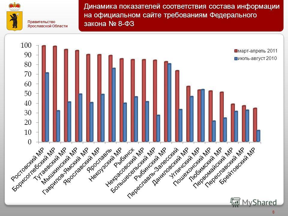 Правительство Ярославской Области Динамика показателей соответствия состава информации на официальном сайте требованиям Федерального закона 8- ФЗ 8