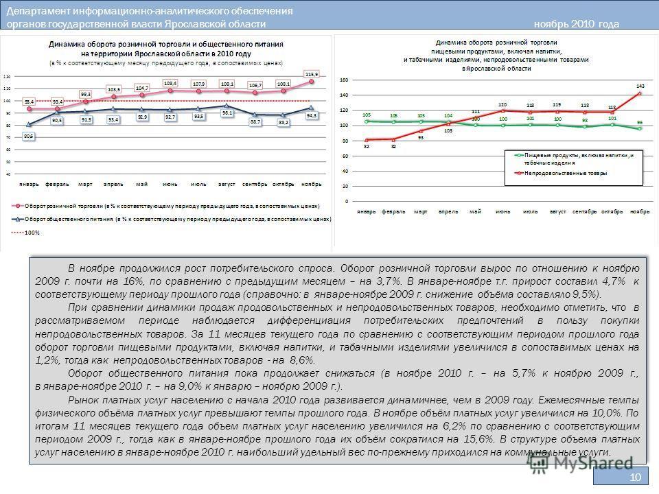 10 Департамент информационно-аналитического обеспечения органов государственной власти Ярославской областиноябрь 2010 года В ноябре продолжился рост потребительского спроса. Оборот розничной торговли вырос по отношению к ноябрю 2009 г. почти на 16%,