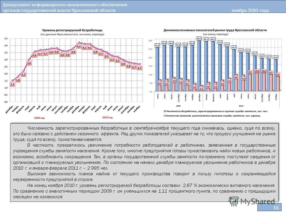 Департамент информационно-аналитического обеспечения органов государственной власти Ярославской областиноябрь 2010 года 18 Численность зарегистрированных безработных в сентябре-ноябре текущего года снижалась, однако, судя по всему, это было связано с