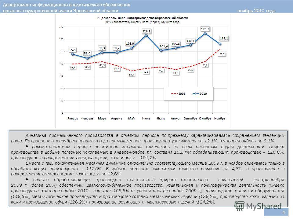 4 Департамент информационно-аналитического обеспечения органов государственной власти Ярославской областиноябрь 2010 года Динамика промышленного производства в отчётном периоде по-прежнему характеризовалась сохранением тенденции роста. По сравнению с