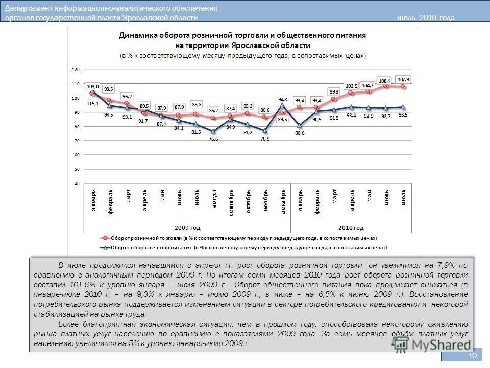 10 Департамент информационно-аналитического обеспечения органов государственной власти Ярославской областииюль 2010 года В июле продолжился начавшийся с апреля т.г. рост оборота розничной торговли: он увеличился на 7,9% по сравнению с аналогичным пер