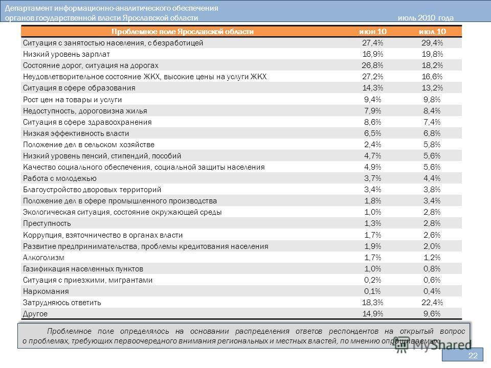 Департамент информационно-аналитического обеспечения органов государственной власти Ярославской областииюль 2010 года 22 Проблемное поле определялось на основании распределения ответов респондентов на открытый вопрос о проблемах, требующих первоочере
