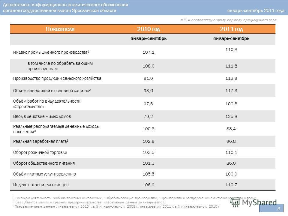Департамент информационно-аналитического обеспечения органов государственной власти Ярославской области январь-сентябрь 2011 года в % к соответствующему периоду предыдущего года 3 1 По видам деятельности