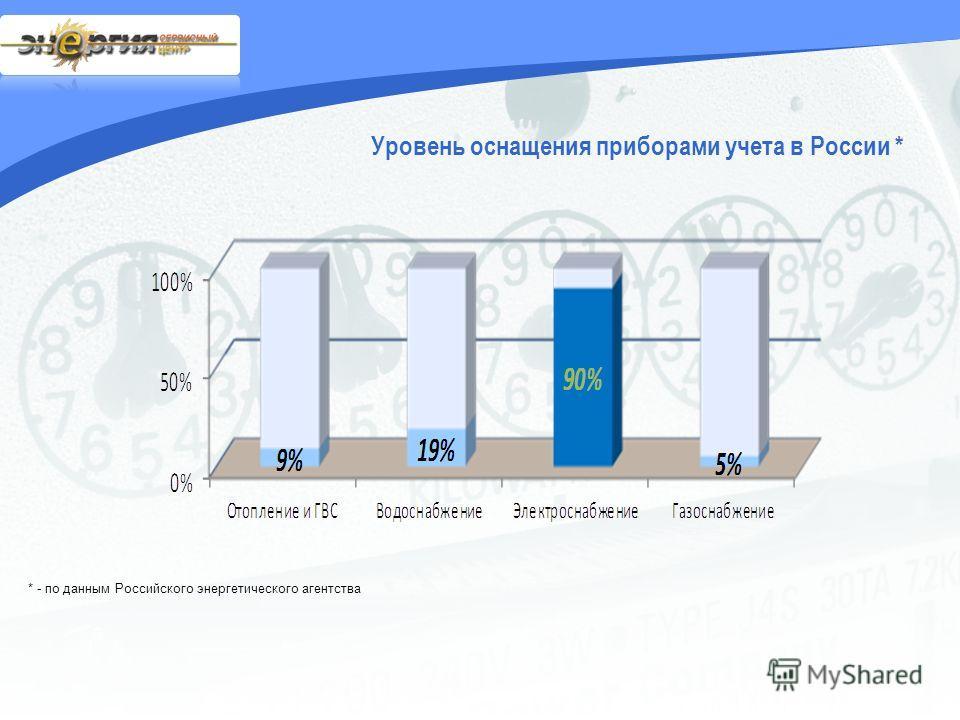 * - по данным Российского энергетического агентства Уровень оснащения приборами учета в России *