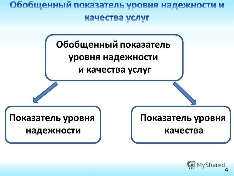 Обобщенный показатель уровня надежности и качества услуг Показатель уровня надежности Показатель уровня качества