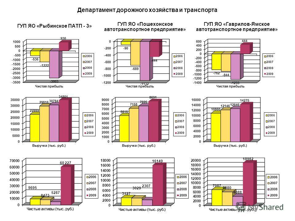 Департамент дорожного хозяйства и транспорта ООО «Вега-Автодор» ООО «Кварц» ОАО «Аэропорт Туношна»