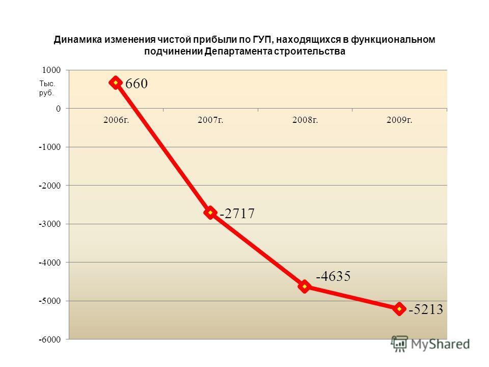 ГУП ЯО «Ярославское автотранспортное предприятие» Департамент дорожного хозяйства и транспорта