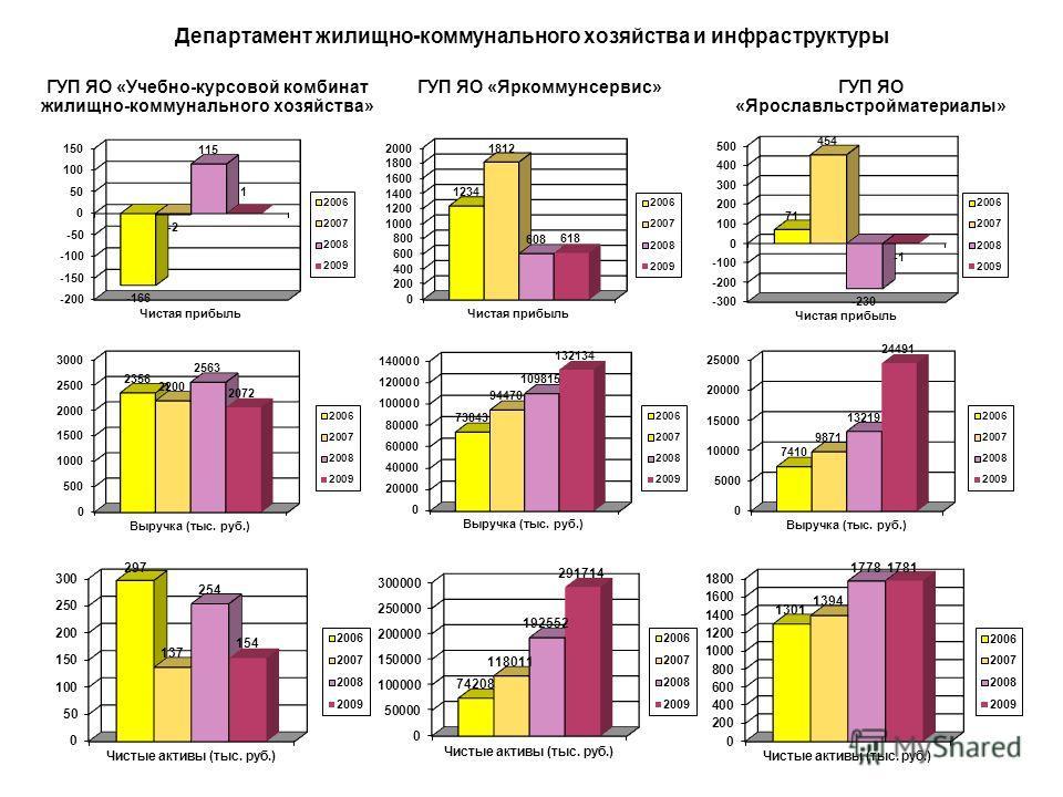 Динамика изменения чистой прибыли по ГУП, находящихся в функциональном подчинении Департамента жилищно-коммунального хозяйства и инфраструктуры