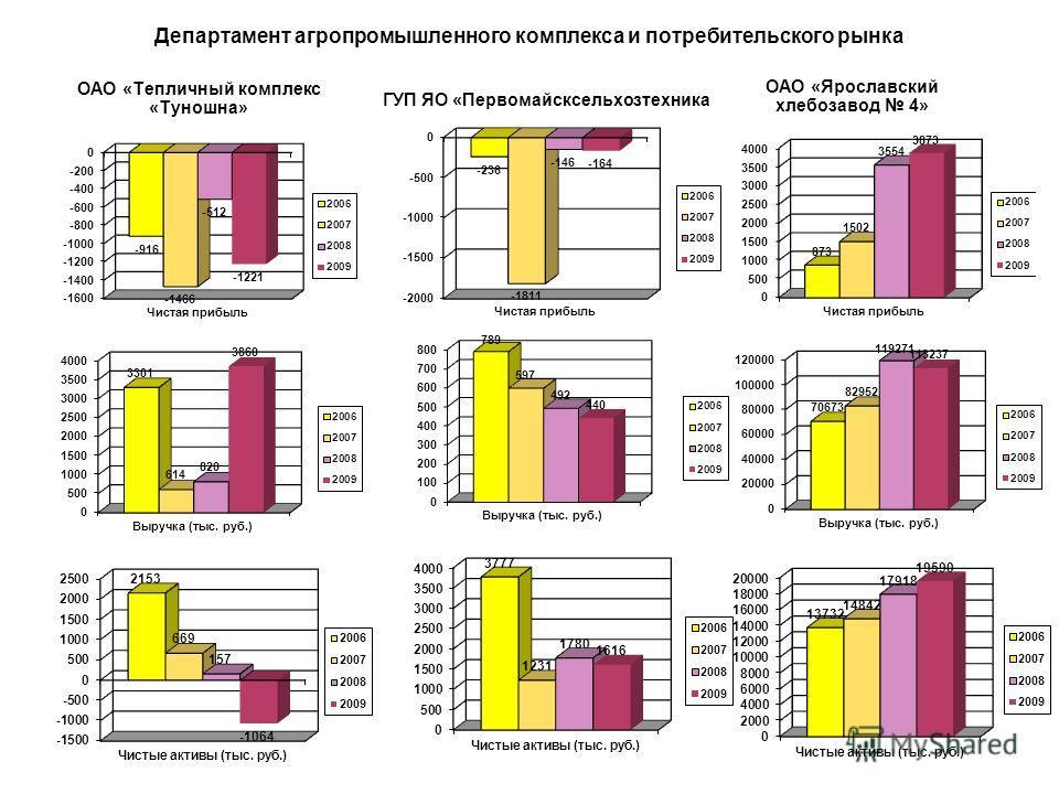 Динамика изменения чистой прибыли по ГУП, находящихся в функциональном подчинении Департамента агропромышленного комплекса и потребительского рынка Тыс. руб.