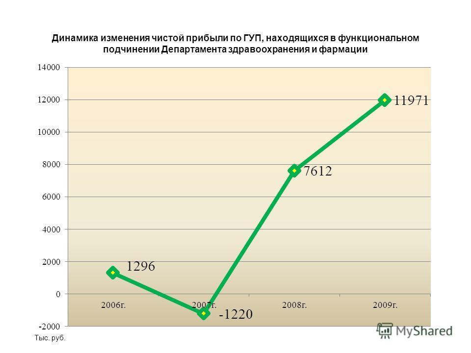 Департамент жилищно-коммунального хозяйства и инфраструктуры ОАО «Проектный институт «Яржилкоммунпроект»