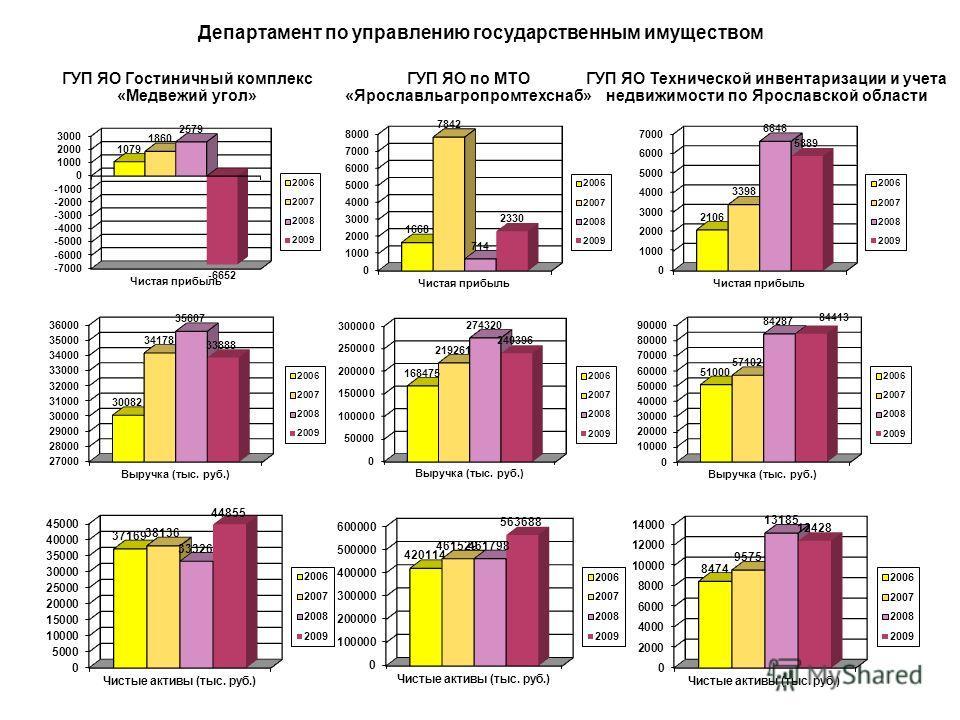Динамика изменения чистой прибыли по ГУП, находящихся в функциональном подчинении Департамента по управлению государственным имуществом
