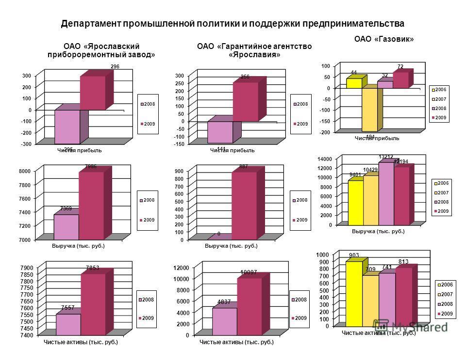 Динамика изменения чистой прибыли по хозяйственным обществам, находящимся в функциональном подчинении Департамента промышленной политики и поддержки предпринимательства Ярославской области