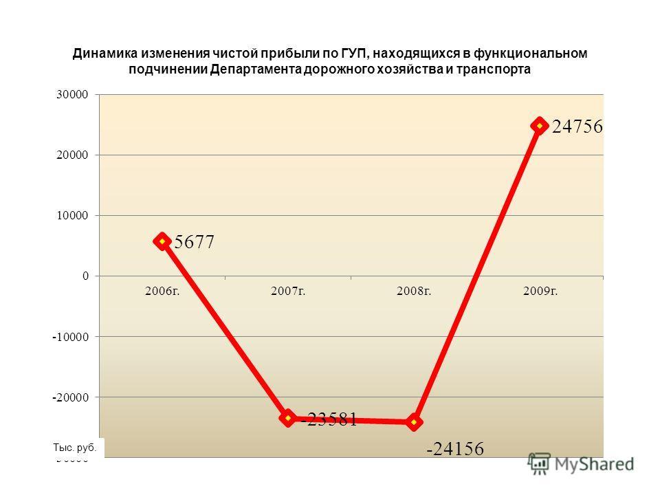 Динамика изменения чистой прибыли полученной государственными унитарными предприятиями Ярославской области в 2006-2009 годах Тыс. руб.