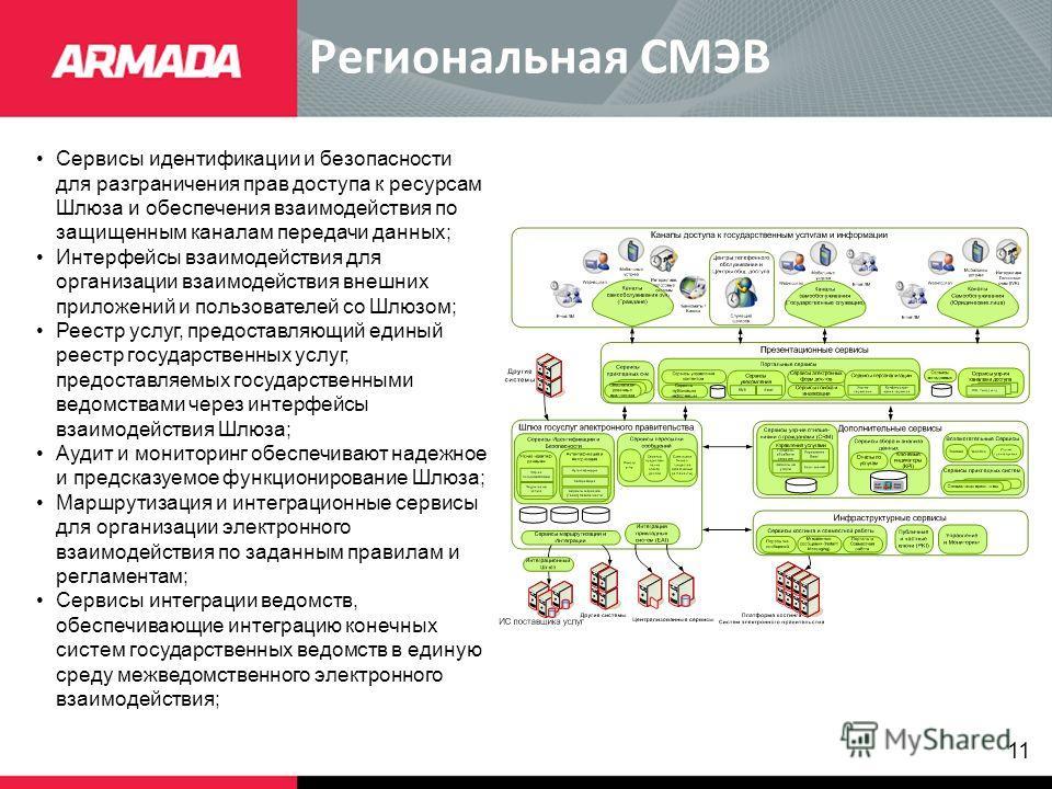 11 Региональная СМЭВ Сервисы идентификации и безопасности для разграничения прав доступа к ресурсам Шлюза и обеспечения взаимодействия по защищенным каналам передачи данных; Интерфейсы взаимодействия для организации взаимодействия внешних приложений