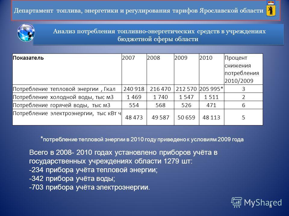 Анализ потребления топливно-энергетических средств в учреждениях бюджетной сферы области Департамент топлива, энергетики и регулирования тарифов Ярославской области 8 Показатель2007200820092010Процент снижения потребления 2010/2009 Потребление теплов
