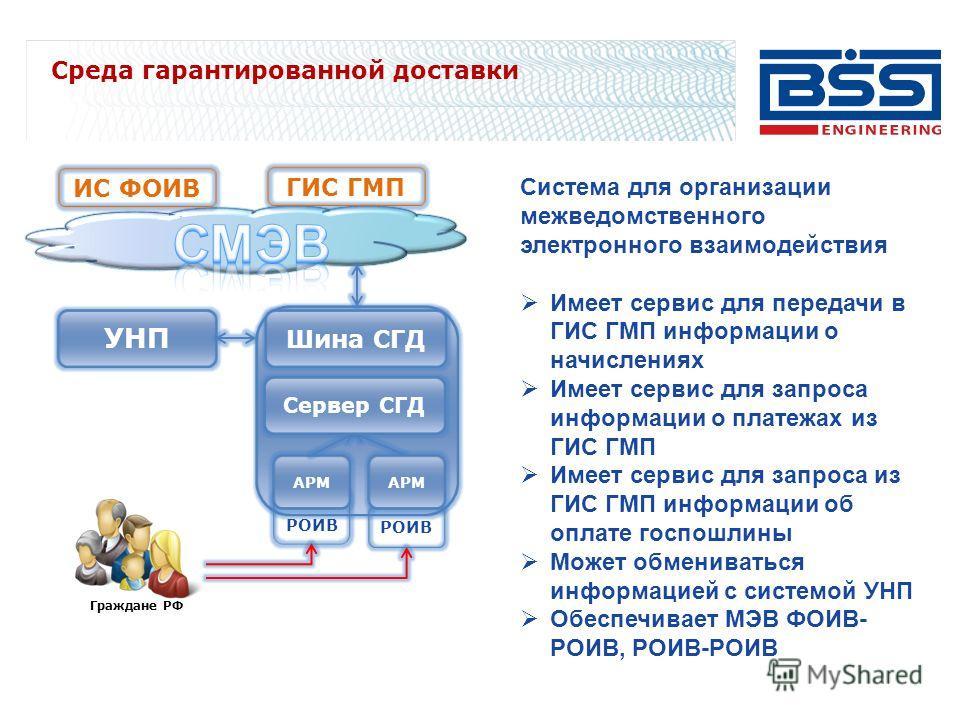 Среда гарантированной доставки Система для организации межведомственного электронного взаимодействия Имеет сервис для передачи в ГИС ГМП информации о начислениях Имеет сервис для запроса информации о платежах из ГИС ГМП Имеет сервис для запроса из ГИ