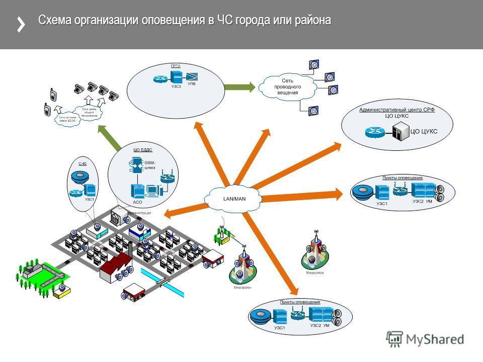 Схема организации оповещения в ЧС города или района